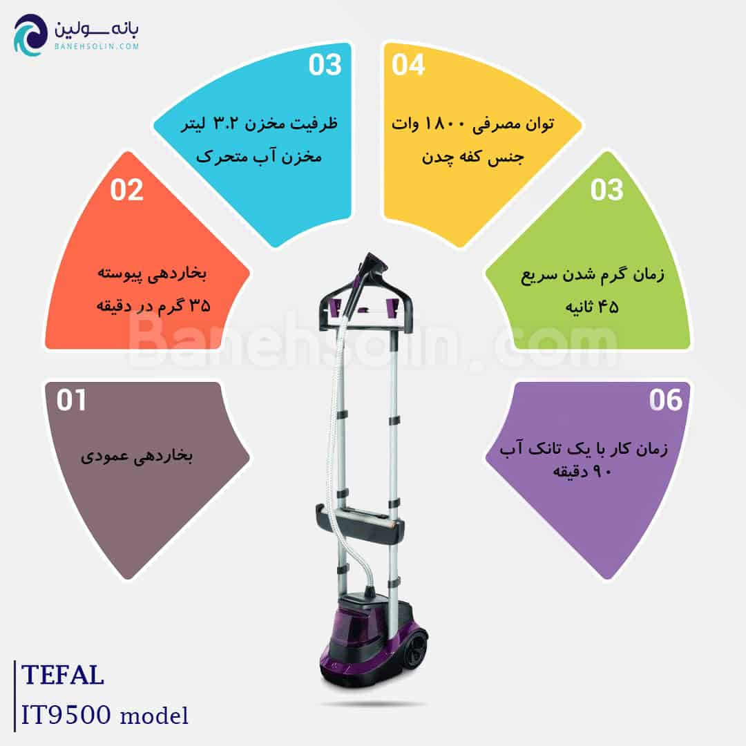 Infographic IT9500 Tefal Expert Precision