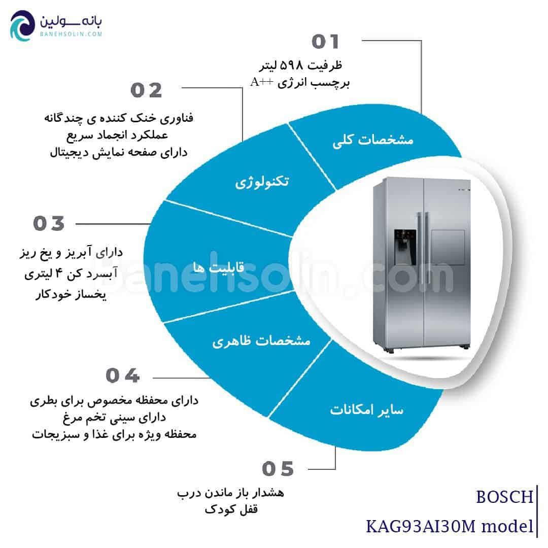 Infographic KAG93AI30M BOSCH REFRIGERATOR SIDE BY SIDE
