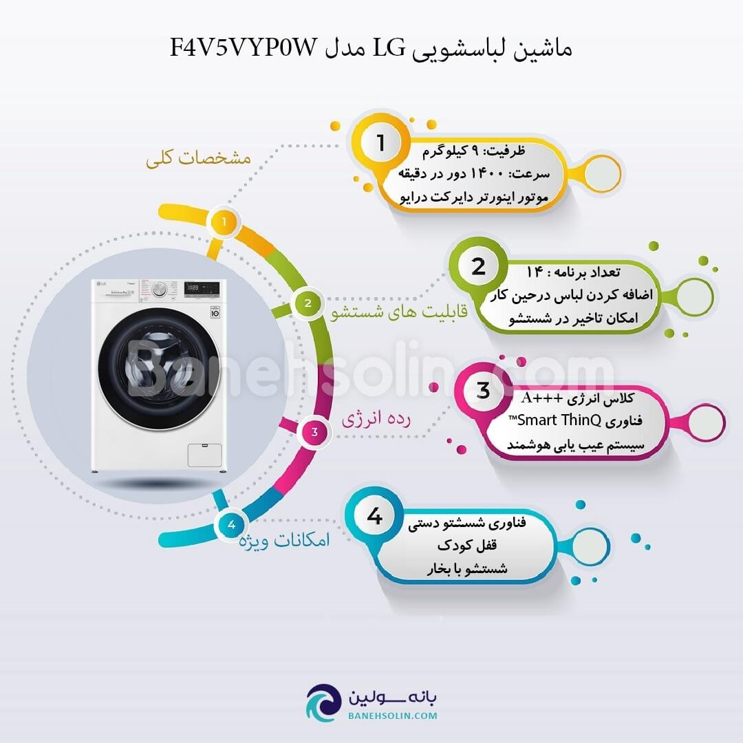 Infographic washing machine lg f4v5vyp0w white